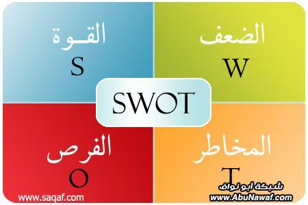 SWOT وتحليل الذات - شبكة ابو نواف